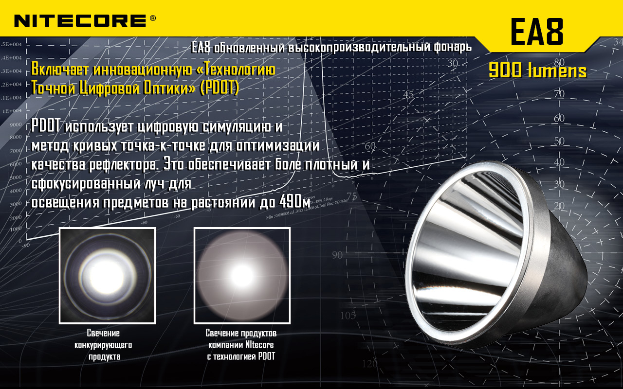 Фонарь Nitecore EA8 (Cree XM-L U2, 900 люмен, 8 режимов, 8xAA)