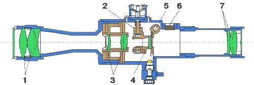 Строение оптического прицела